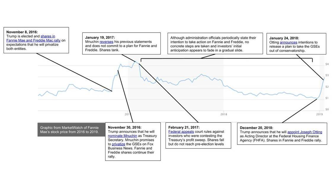 Good recap of GSE story | Timeless Investor